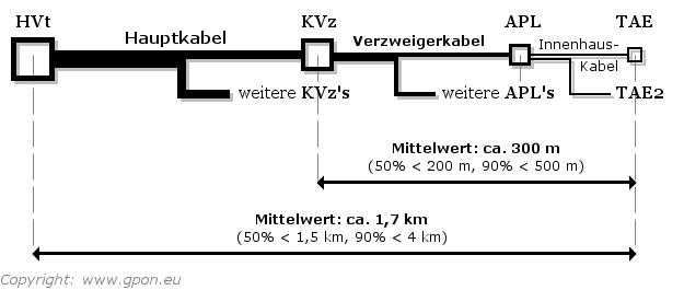 Telefonnetz-Aufbau - Teilnehmeranschlussleitung (TAL)
